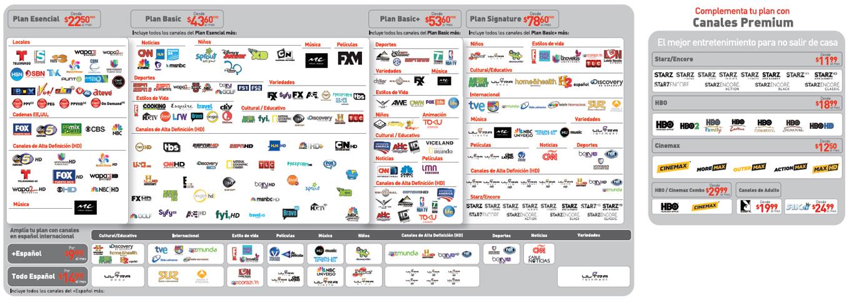 Canales por Paquete IPTV
